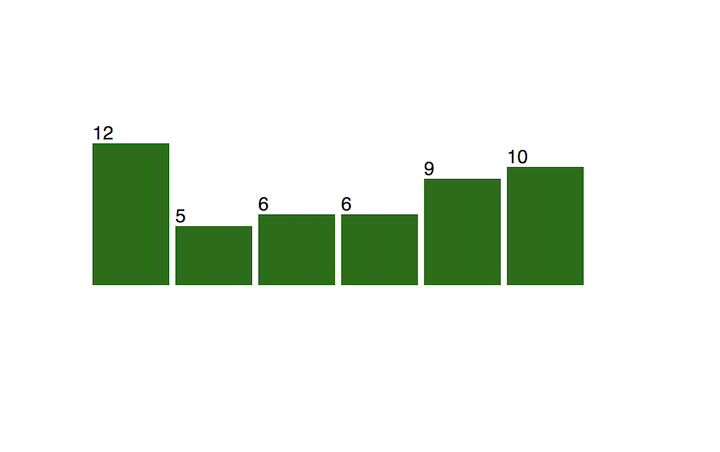 D3.js and React Bar Chart With Labels