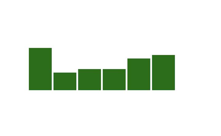 D3.js and React Bar Chart