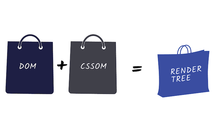 The DOM And CSSOM Make Up The Render Tree