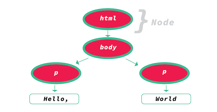 An Example DOM Tree Graphic