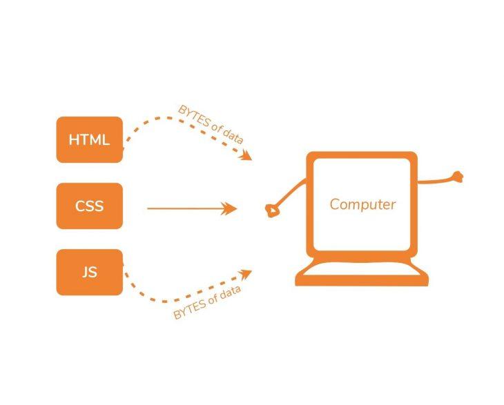 Computer receiving data