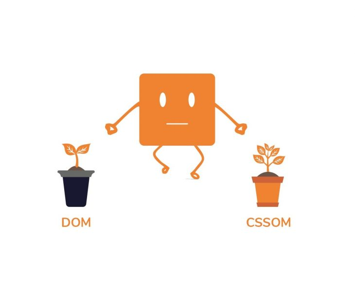 The DOM and CSSOM are independent tree structures