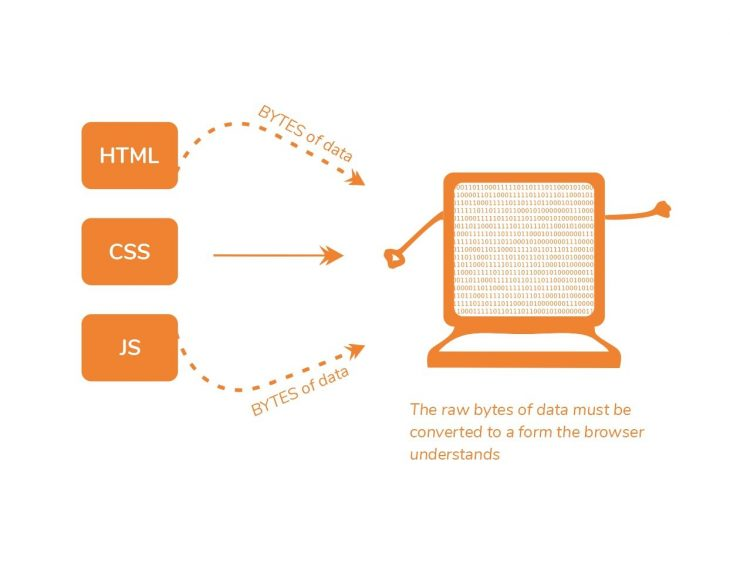 browser rendering works Data must be converted