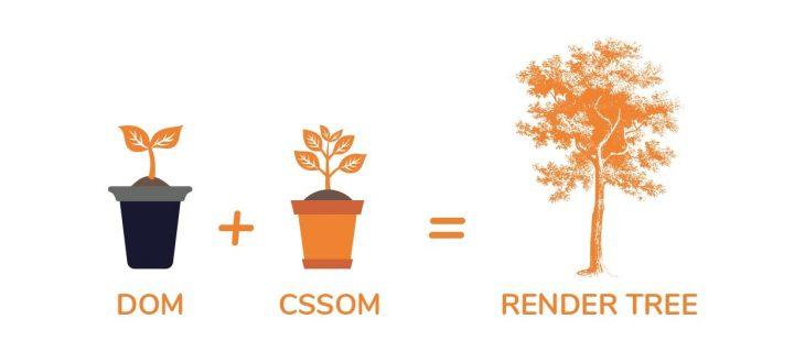 DOM-CSSOM-render-tree