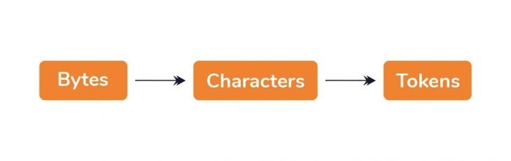 Characters Are Converted To Tokens