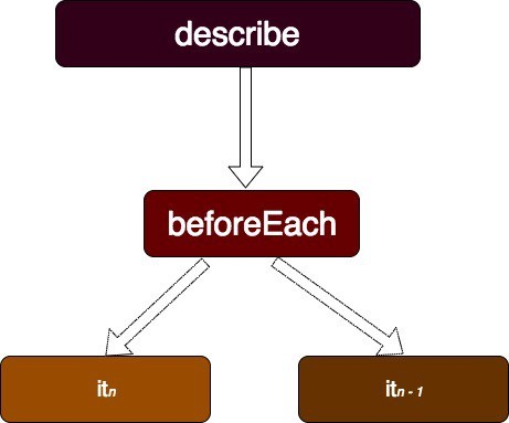 Angular Unit Testing Example Flow