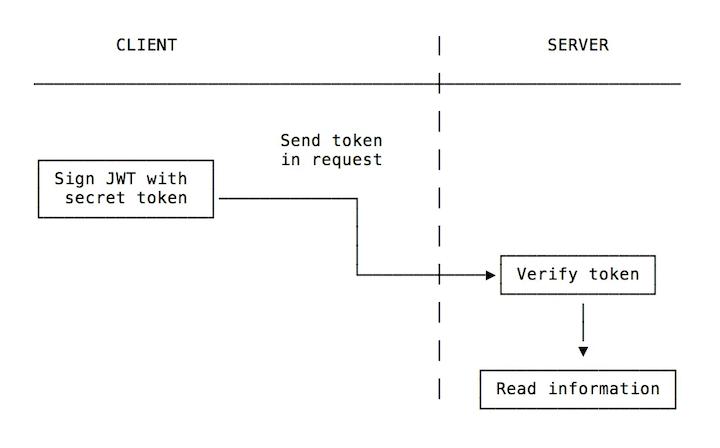 JWT Authentication API Request