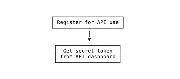 JWT Authentication Diagram