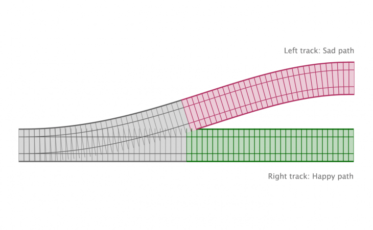 javascript monad either error handling left track right track