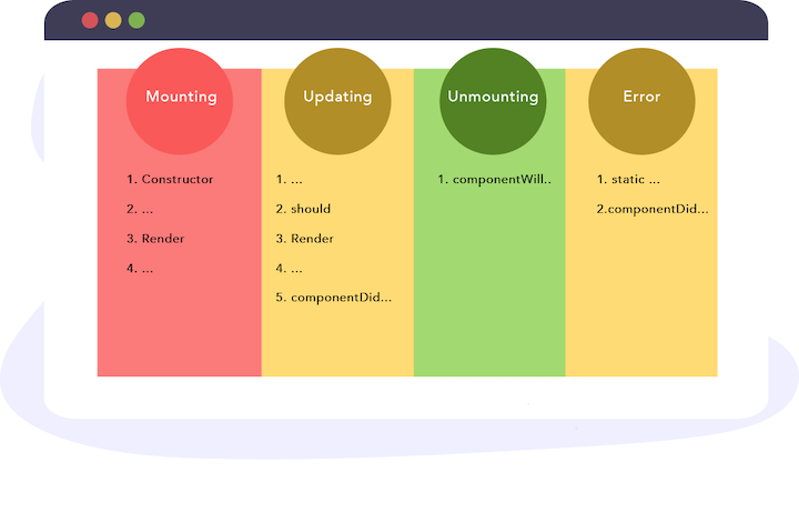 React Lifecycle Methods Diagram