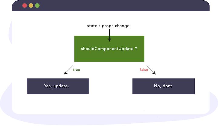 shouldComponentUpdate() React Lifecycle Method Example