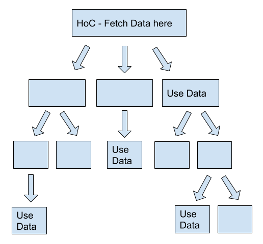 React Data Fetching in Higher-Order Components