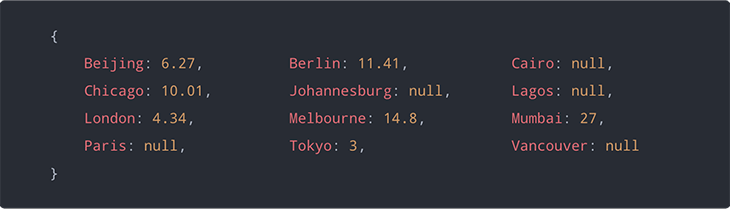 The city, null formatting