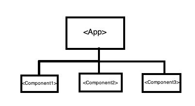 Structure-of-react-app