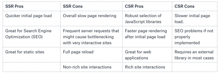 server-side-rendering-CSR-pros-cons-table