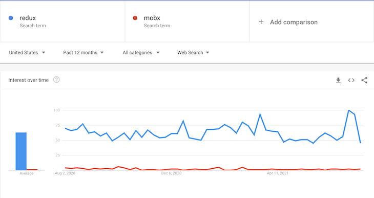 Google Trends Page Shows Redux In Blue Outperforming MobX In Red