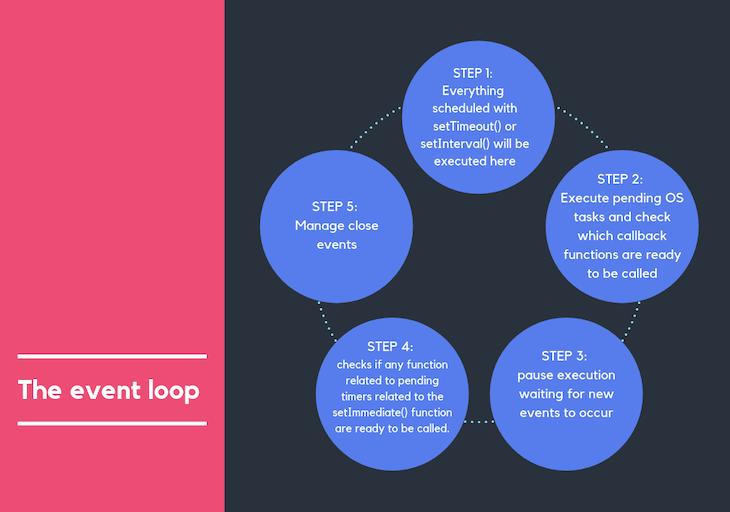 Illustrating The Node.js Event Loop
