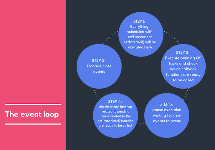 A graphical explanation of a Node.js event loop