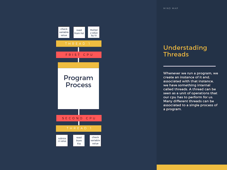 How Multi-core Machines Process Threads
