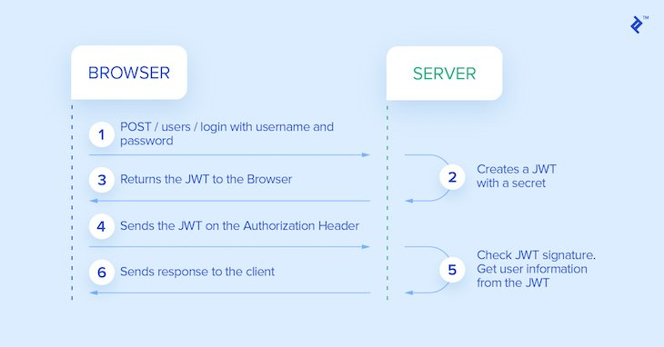Simplified JWT Auth Sequence