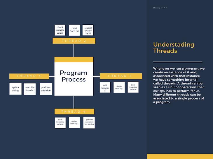 Understanding Threads