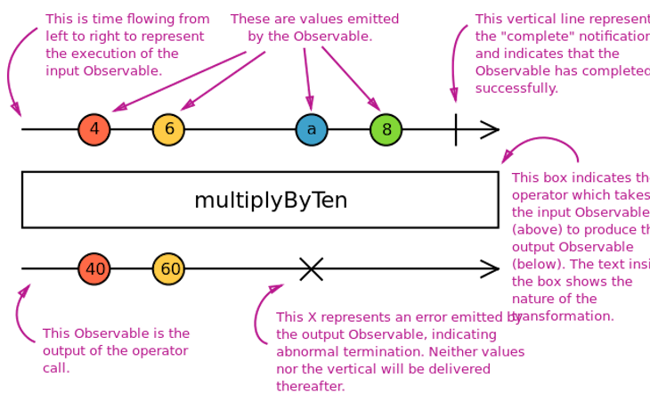 Diagram Showing How Operators And Observables Work