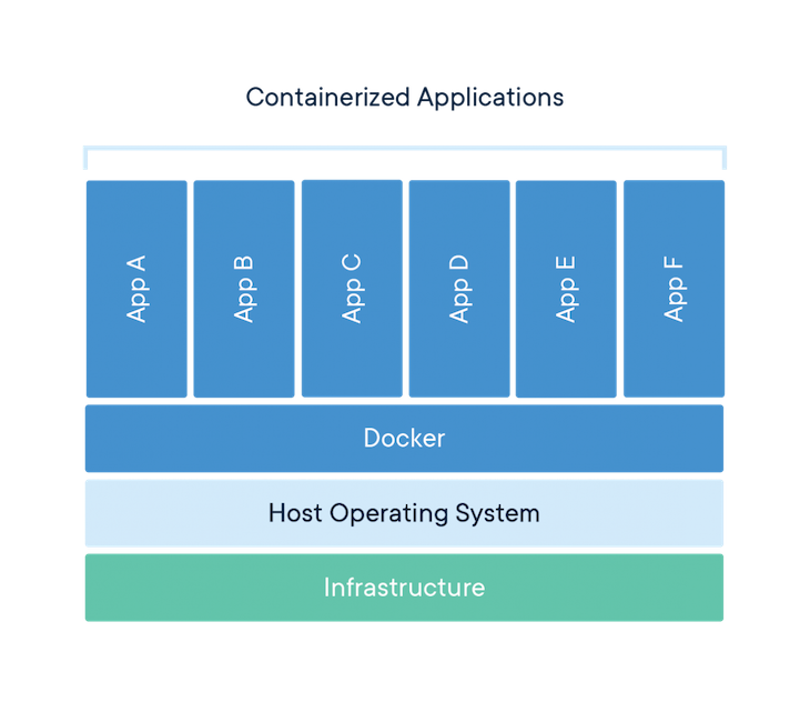 Containerized Apps Visualization