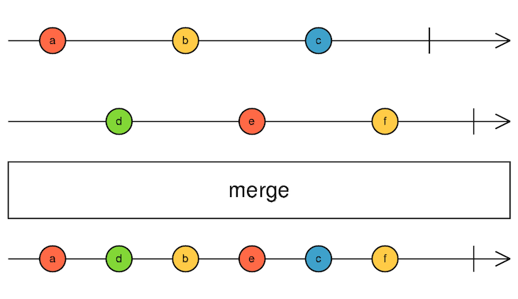 Diagram Of The Merge() Operator
