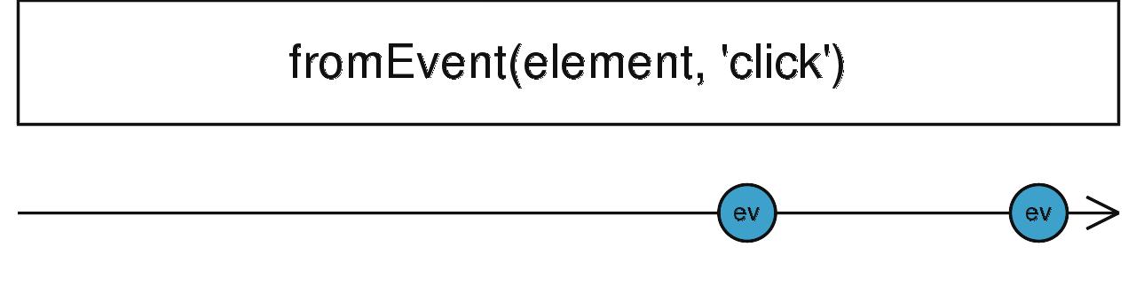 fromEvent