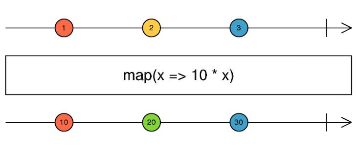 map() Operator Diagram