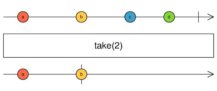 take() Operator Diagram