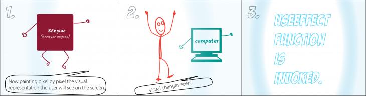 useEffect Function Illustration