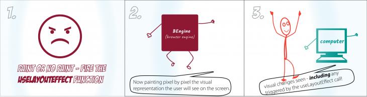 useLayoutEffect Function Illustration