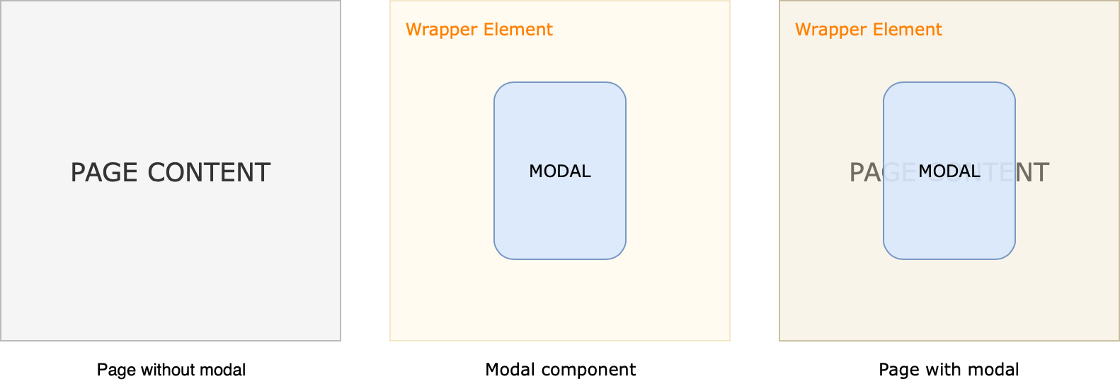 An example of a modal router element.