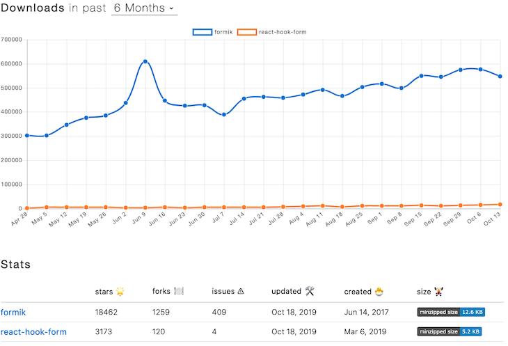 Formik Vs. React Hook Form Download Statistics