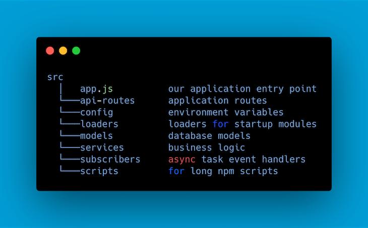 Our Node Application's Folder Structure