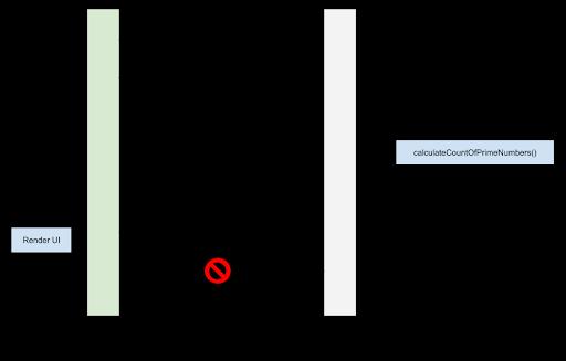application flow