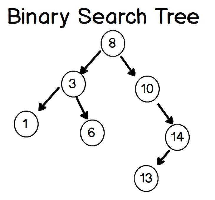 Visual Representation Of A Binary Search Tree