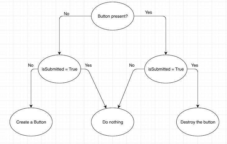Button Component Lifecycle Flowchart
