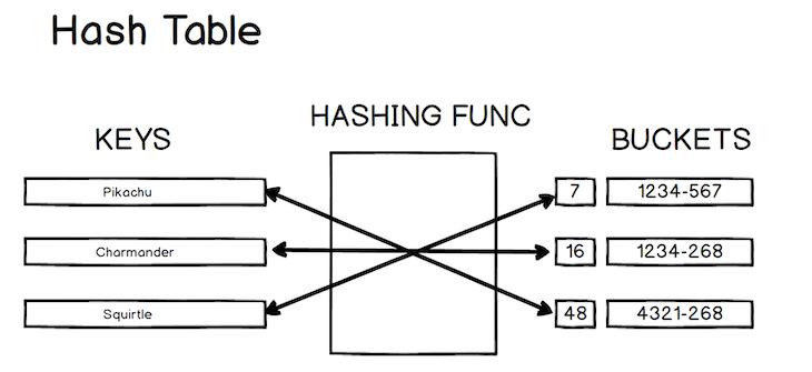 Visual Representation Of A Hash Table
