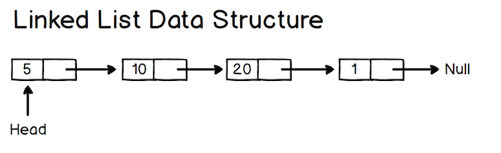 linked list javascript data structure visual