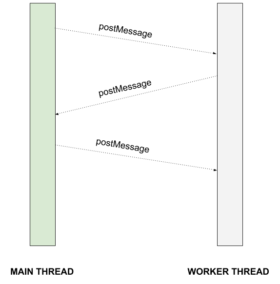 main thread and worker thread