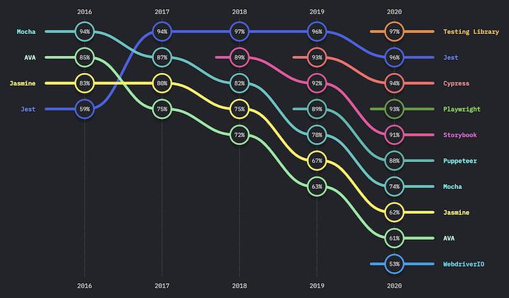 Popular Node.js Testing Frameworks, According to the 'State of JavaScript 2020'