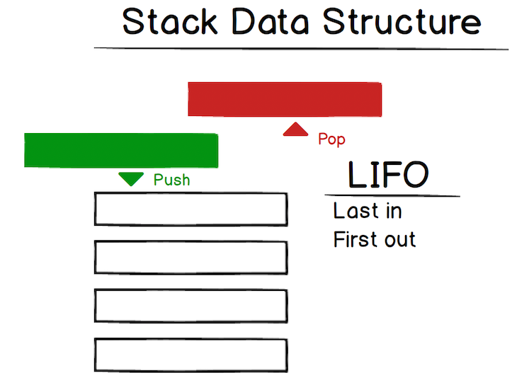 stack data structure visual