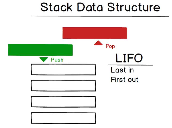Visual Representation Of A Stack