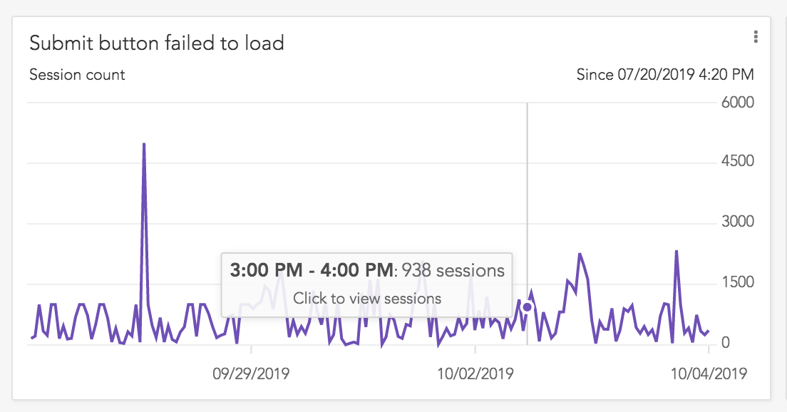 """Submit Button Failed To Load"" Metric Graph"
