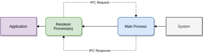 ipc pattern
