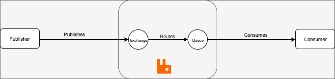 RabbitMQ Architecture