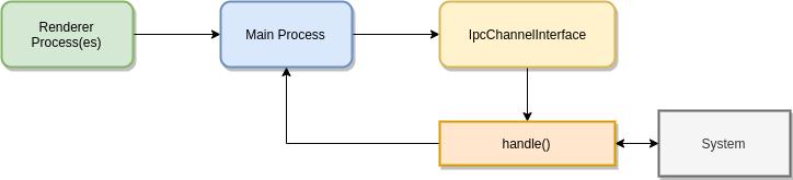 renderer process