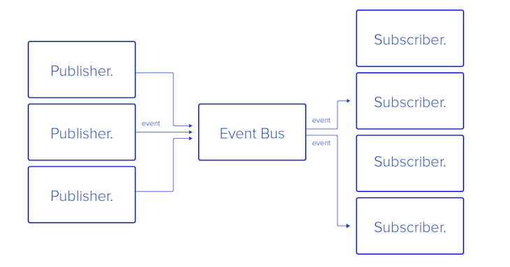 Diagram Illustrating the Query Principle in the Context of GraphQL subscriptions